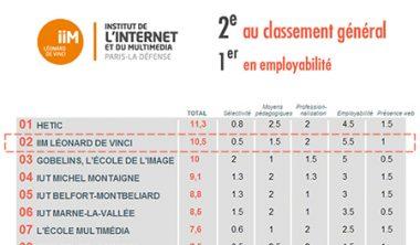 classement iim 380x222 - Classement des écoles du web 2013 : l'IIM est 2e selon le Figaro Etudiant, 1er sur l'employabilité