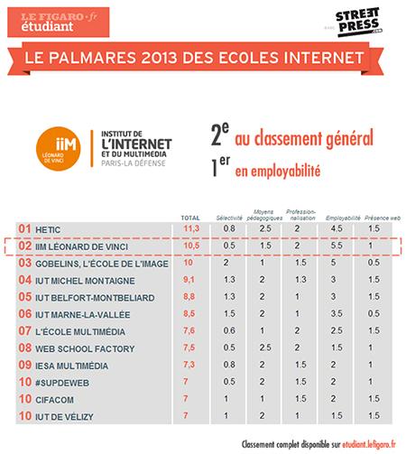 classement iim - Classement des écoles du web 2013 : l'IIM est 2e selon le Figaro Etudiant, 1er sur l'employabilité