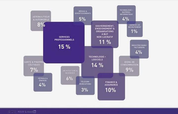 réaprtition des membres inscrits selon le secteur - Linkedin : quels secteurs recrutent ?