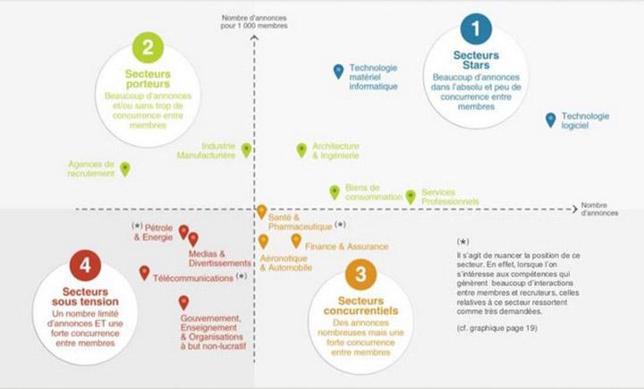 répartition des secteurs selon la rareté des annonces et la concurrence quils génèrent - Linkedin : quels secteurs recrutent ?