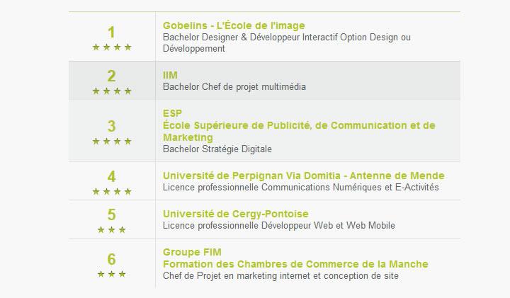 classement ecole webl - Les classements des écoles du web et du numérique