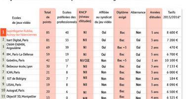 palmares2015 380x200 - L'IIM 4e école du Jeu Vidéo au classement 2015 du Figaro Etudiant