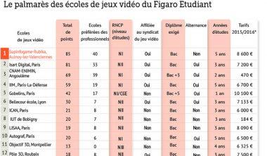 palmares2015 380x222 - L'IIM 4e école du Jeu Vidéo au classement 2015 du Figaro Etudiant