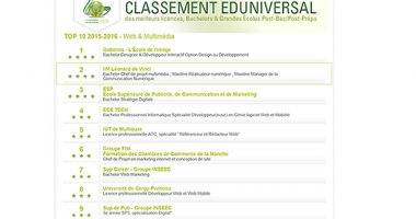 classement eduniversal web multimedia 380x200 - Classement Eduniversal 2015-2016 en web et multimedia : L'IIM 2e meilleure école pour la 3e année consécutive