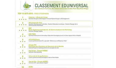 classement eduniversal web multimedia 380x222 - Classement Eduniversal 2015-2016 en web et multimedia : L'IIM 2e meilleure école pour la 3e année consécutive