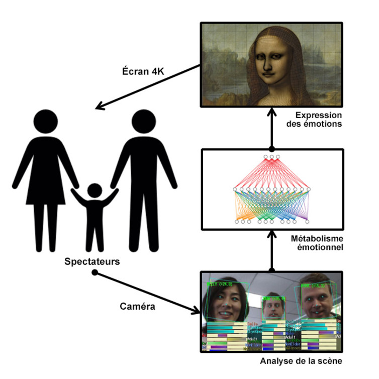La boucle d'interaction émotionnelle de la Living Joconde est constituée par un capteur capable de percevoir le comportement des spectateurs, un métabolisme émotionnel bioinspiré utilisant un modèle connexionniste, et une infographie en image synthèse de très haute définition animée en temps réel.