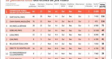 palmares jeux video 2016 380x200 - Classement 2016 du Figaro étudiant des écoles du jeu vidéo : l'IIM à la 4e place