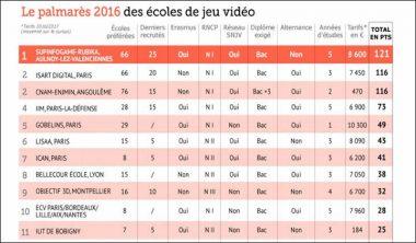 palmares jeux video 2016 380x222 - Classement 2016 du Figaro étudiant des écoles du jeu vidéo : l'IIM à la 4e place