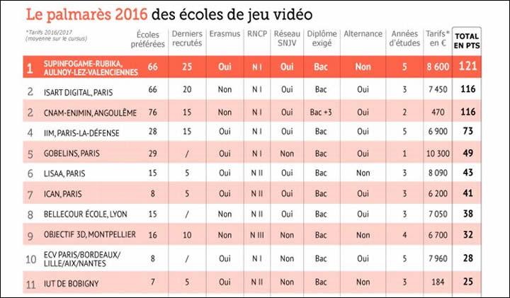 palmares jeux video 2016 - Classement 2016 du Figaro étudiant des écoles du jeu vidéo : l'IIM à la 4e place