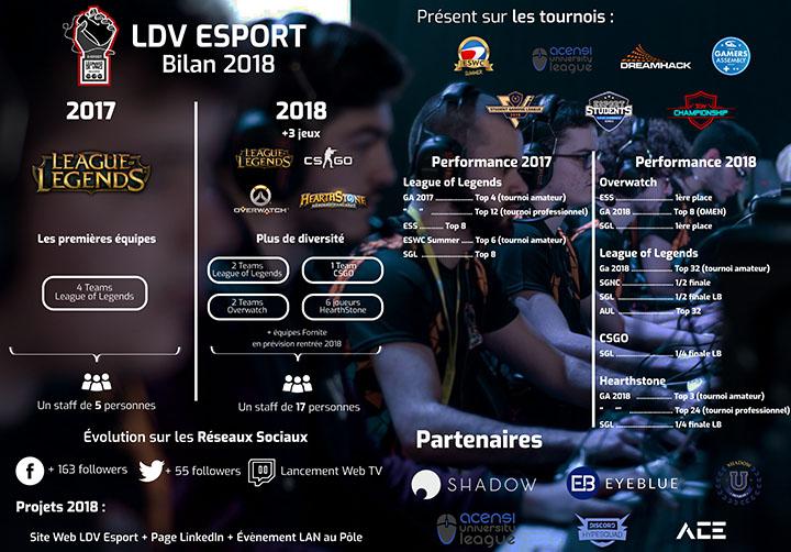 bilan esport 2018 - Compétitions, tournois, victoires ... le bilan 2017-2018 de la section E-sport