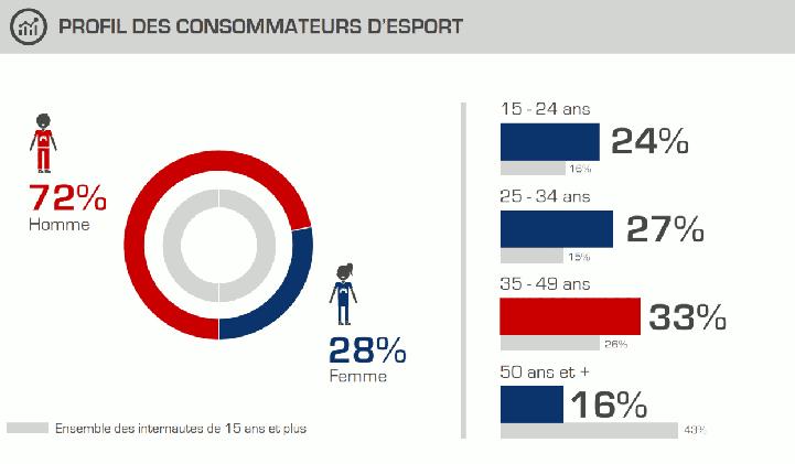 profils consommateurs esport