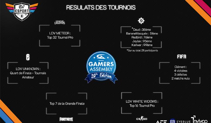 gamers assembly ldvesport iim resultats - Gamers Assembly : LDV Esport relève tous les défis pour cette 20e édition