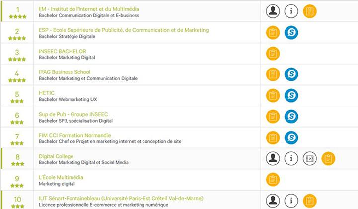 classement eduniversal 2019 iim digital bachelor - 5 bachelors de l'IIM dans le classement Eduniversal 2019-2020