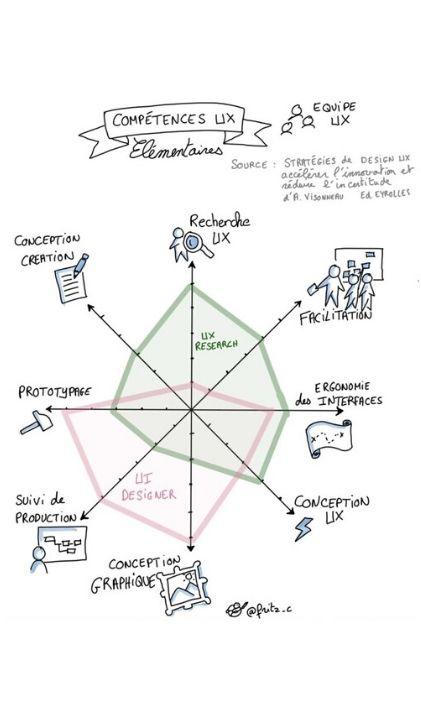 ux design competences - L'UX design, ce n'est pas que du web et du mobile : Christelle Fritz, professeure déléguée à l'IIM