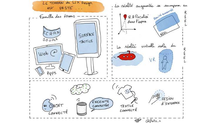 ux design domaine vaste - L'UX design, ce n'est pas que du web et du mobile : Christelle Fritz, professeure déléguée à l'IIM