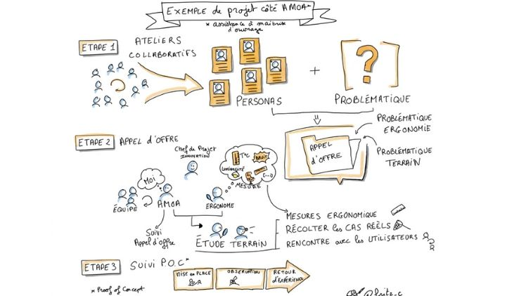ux design exemple projet amoa - L'UX design, ce n'est pas que du web et du mobile : Christelle Fritz, professeure déléguée à l'IIM
